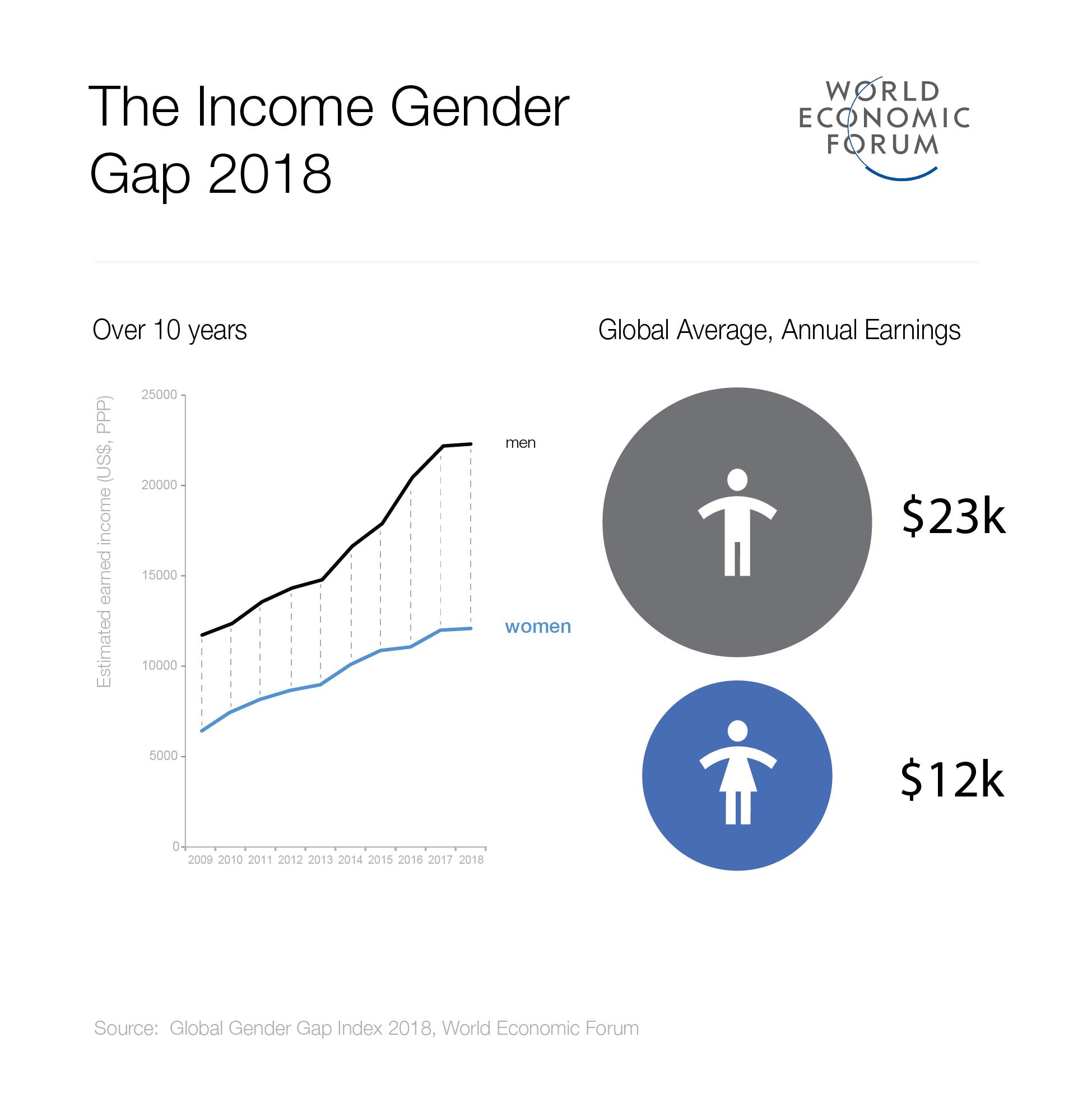 2018_Income_PayGap