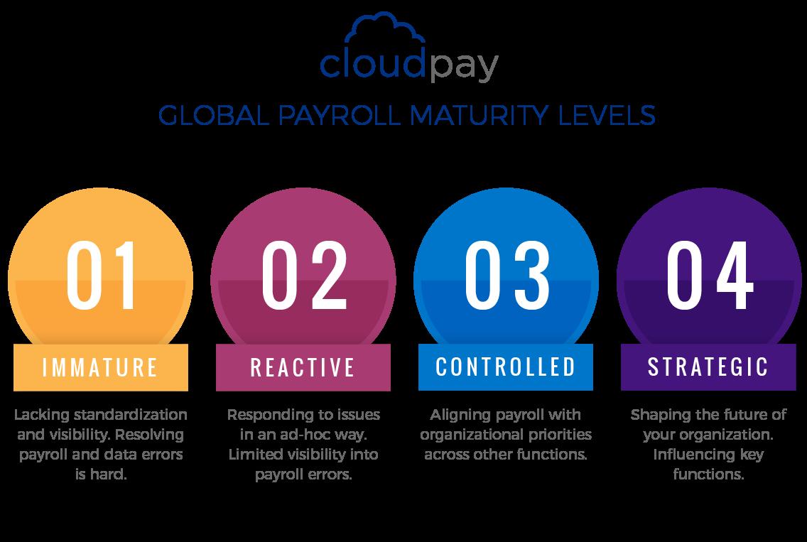 Global Payroll Maturity Levels