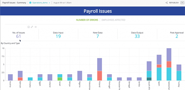 How To: Understanding Payroll Issues to Improve Performance